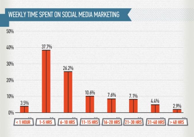 Grafik woechentliche Zeit auf Social Media