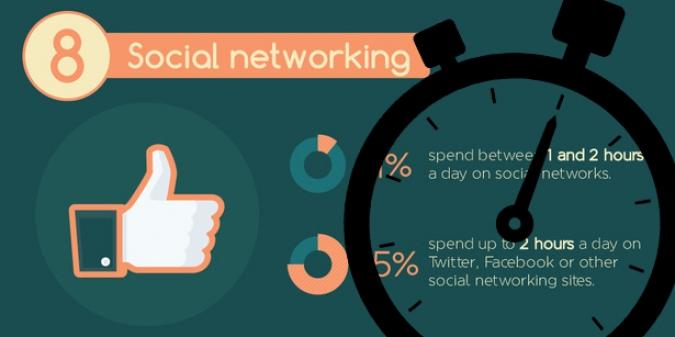 Grafik Zeitmangement Social Media Infografik
