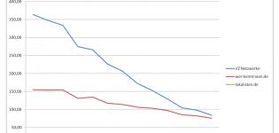 Grafik Entwicklung der Visits von November 2010 bis 2011