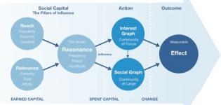 Grafik Social Capital Weg