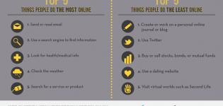 Grafik Online Beschaeftigungen von Nutzern