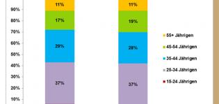 Grafik Anteil der Xing Nutzer 2011