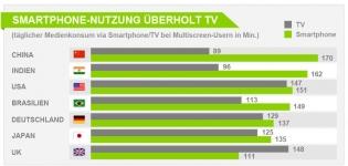 Smartphone ueberholt TV, Das rasante Wachstum der Smartphone-Nutzung