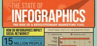 Grafik Infografiken als revolutionäre Marketing Tools