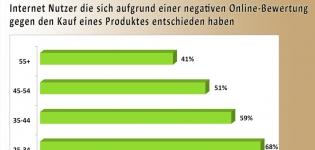 Grafik Internet Nutzer und Online Werbung