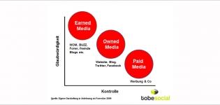 Grafik Social Media Monitoring