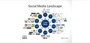 Grafik Social Media Landscape