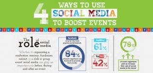Social Media Events und Veranstaltungstipps und Tricks für erfolgreiches Eventmarketing