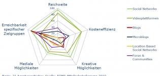 Grafik Social Networks Reichweite