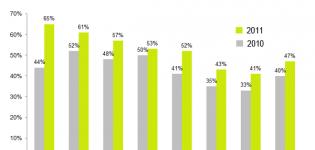 Grafik Kundenakquise über Social Media