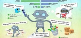 Grafik Social Media und Google Ranking