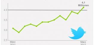 Grafik Entwicklung Twitter Nutzung Studie